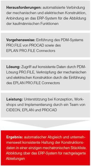 Prozessoptimierung bei der Esmo AG